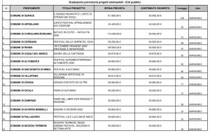 Graduatoria provvisoria progetti ammissibili - Enti pubblici