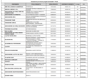 Graduatoria provvisoria progetti ammissibili - Privati