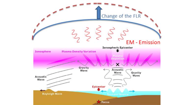 Cosa accade nell'atmosfera quando la Terra trema_ ricerca Unical su Scientific Reports